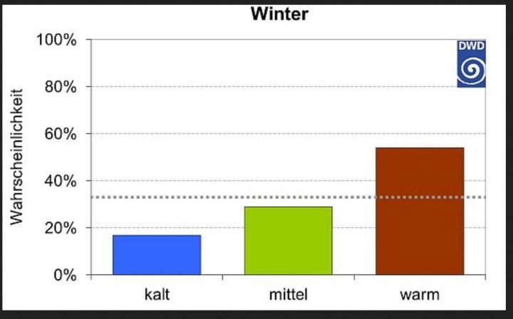 Jahreszeitentrend Winter 2015/2016 (Quelle: DWD) Jahreszeitentrend Winter 2015 / 2016 Trendvorhersage für die Wahrscheinlichkeit, ob die kommende Jahreszeit in Deutschland zu kalt, mittel oder zu warm ausfallen wird. Der Jahreszeitentrend wird jeweils am Monatsanfang aktualisiert Stand: Aktueller Jahreszeitentrend (Winter 2015/2016), Ausgabe November 2015