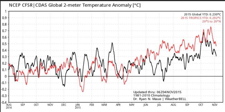 Jahresverlauf der täglichen Abweichungen der globalen Temperaturen (2m) und in den Tropen. Nach einbem Höhepunkt Anfang Oktober 2015 geht es bis Anfsang November in beiden Bereichen kräftig abwärts. Mirt einer nbisherigen Jahrtesabweichung von 0,23 K liegt das Jahr 2015 auf Rang 6. Quelle: