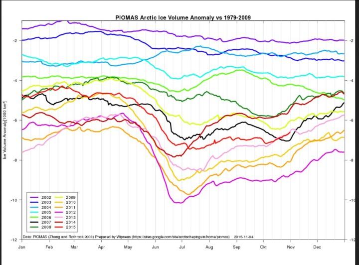 Das arktische Meereisvolumen ist Ende Oktober 2015 (hellrote Linie) gegenüber 2012 zu gleicher Zeit um etwa 2000 km³ (zwei Billionen m³) gewachsen. Quelle: https://sites.google.com/site/arctischepinguin/home/piomas