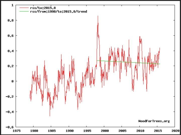 Negativer linearer Trend (grüne Linie) der globalen Satellitentemperaturen bei RSS von Januar 1998 bis Oktober 2015. Quelle:
