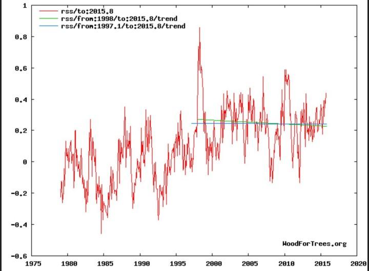 """Trend der globalen Satellitenmessungen (TLT) von RSS: Erwärmungs""""Pause"""" (grüne Linie) von Anfang 1997 bis August 2015, negativer Trend (blaue Linie) von Januar 1998 bis Oktober 2015. Quelle:"""
