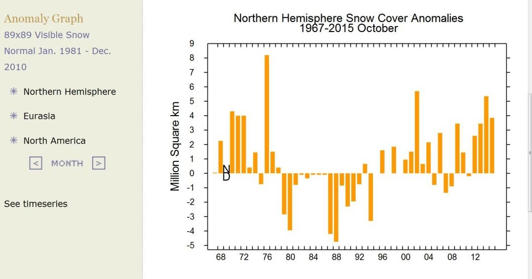 Die Schneeflächen der NH sind im Oktober 2015 rund vier Millionen km² (Quadratkilometer) gößer als im international üblichen modernen WMO-Klimamittel 1981-2010. Quelle: