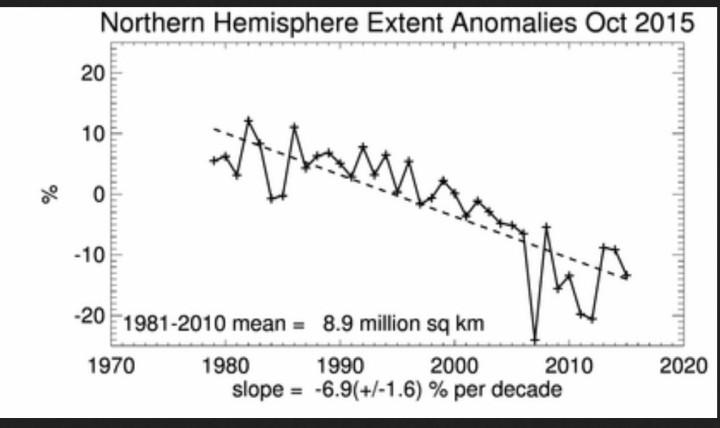 Linearer Trend der arktischen Meereisflächen (extent) im September 2015. Von Oktober 2006 bis Oktober 2015 gibt es einen Anstieg der arktischen Meereisflächen. Quelle: