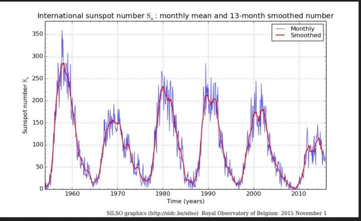 Monatliche und über 13 Monate gemittelte (smoothed) ab 1.7.2015 NEUE internationale Sonnenfleckenrelativzahlen (SN Ri) von Sonnenzyklus (SC) 19 bis 24 bis einschließlich Oktober 2015. Quelle: http://sidc.oma.be/silso/ssngraphics