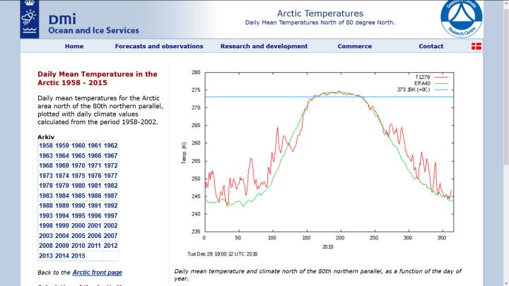 Die Grafik des dänischen Wetterdienstes (DMI) zeigt den Verlauf der täglichen Durchschnittsremperaturen der Arktis (rote Lnie) nördlich 80°N im Jahr 2015 im Vergleich zum vieljährigen Durchschnitt (grüne Linie). Aktuell liegen die Durschnittstempersruren bei -26°C (247 Kelvin) und dami nahe am vieljährigen Durchschnitt 1958-2002. Quelle: