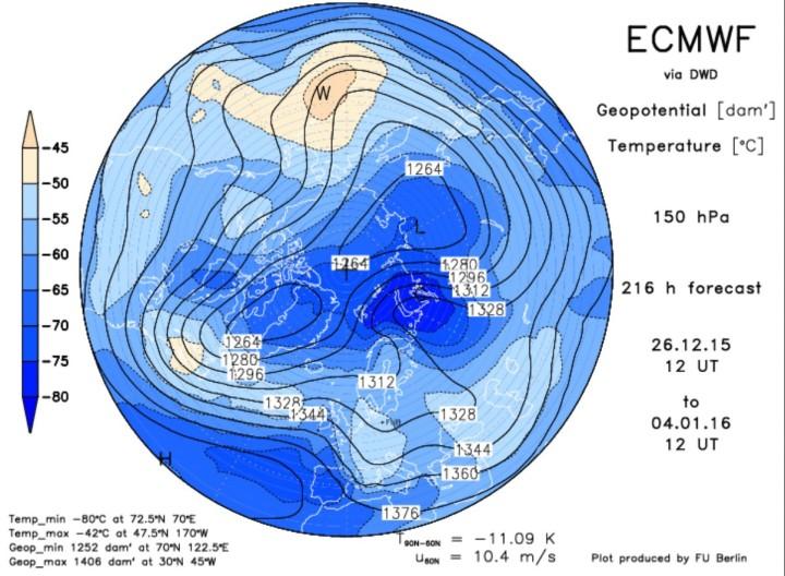 ECMWF-Prognose vom 18. Dezember für den arktischen Polarwirbel in 150 hPa (13000m) am 28. Dezember 2015. Des Zentrum des Polarwirbels hat sich geteilt (Dipol, Brille). Ein Teilzentrum liegt über Nordkanada, ein weiteres über Nordsibirien. Quelle: