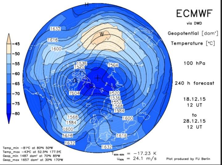 ECMWF-Prognose vom 18. Dezember für den arktischen Polarwirbel am 28. Dezember 2015. Des Zentrum des Polarwirbels hat sich geteilt (Dipol, Brille). Ein Teilzentrum liegt über Nordkanada, ein weiteres über Nordsibirien. Quelle:
