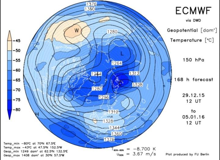 ECMWF-Prognose vom 29. Dezember für den arktischen Polarwirbel in 150 hPa (13000m) am 5. Januar 2016. Des Zentrum des Polarwirbels wurde in drei Teile zerlegt Tripol). Ein großesTeilzentrum liegt über Nordsibirien le ein weiteres über dem Nordpol und über der Labradorsee. Über Westsibirien ligt ein auasgeptägter Höhenrücken mit dem Kältepol (C) der Nordhalbkugel in der unteren Statosphäre. Quelle: