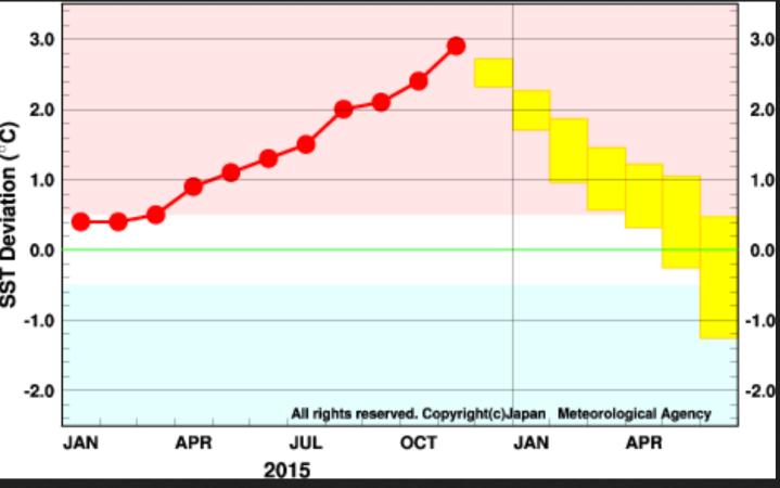 JMA-ENSO-Prognose vom 1. Dezember 2015 für die Abweichungen der Meeresoberflächentemperatur (SSTA) im maßgeblichen Niño-Gebiet 3.4. Nach dem El Niño-Höhepunkt im November 2015 erreichen die Prognosen ab Sommer La Niña-Werte ab -0,5 und kälter. Quelle: