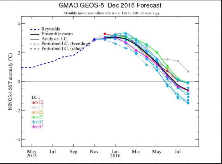 NASA/GMAO-ENSO-Prognose vom 1. Dezember 2015 für die Abweichungen der Meeresoberflächentemperatur (SSTA) im maßgeblichen Niño-Gebiet 3.4. Nach dem El Niño-Höhepunkt im November 2015 erreichen die Prognosen ab Sommer La Niña-Werte ab -0,5 und kälter. Quelle: