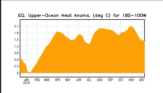 Der Plot stellt den Verlauf der Temperaturanomalien bis zu 300 m unter wasser im äquatorialen Pazifik dar. Die kräftigen positiven Abweichungen der warmen Downwelling-Phase haben Ende Oktober/Anfnag November ihren diesjährigen Höhepunkt erreicht und gehen bis Anfang Dezember 2015 deutlich zurück: El Niño schwächt sich ab. Quelle: