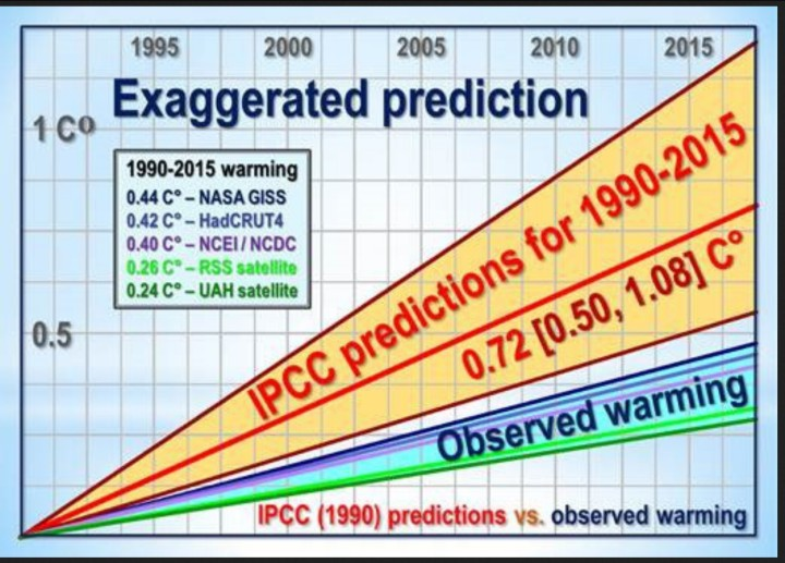 Figure 3. The glaring discrepancy between IPCC's predicted range of warming from 1990-2015 (orange zone) and the outturn (blue zone). Quelle: wie vor