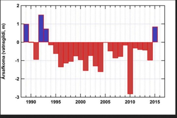 """""""The column diagram on Fig. 4 shows the annual balance of the southeastern basin, Þjórsárjökull, from the start of measurements in 1989. The balance is positive by almost 1 m (water equivalent) in 2015. This is a strong reversal from the previous year, when the mass balance was negative by 1 m in the same basin. The mass balance has been negative for 23 out of 27 years represented in this record and the Hofsjökull ice cap has lost close to 25 km³ of ice (approximately 12% of its 1989 volume). The equilibrium line altitude (ELA) was at 1030 m on Þjórsárjökull in 2015, almost 200 m lower than the long-term average."""" Quelle: wie oben"""