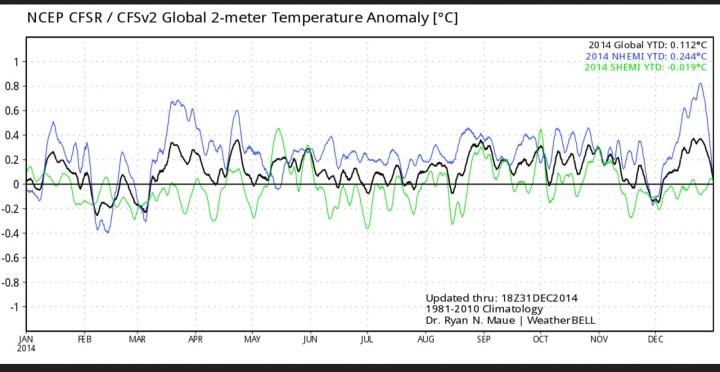 CFSv2-Analyse der globalen 2m-Temperaturen vom international üblichen modernen WMO-Klimamittel 1981-2010 für das Jahr 2014. Mit 0,11 K Abweichung liegt das Jahr 2014 auf Rang 12 von 37 Jahren. Quelle: