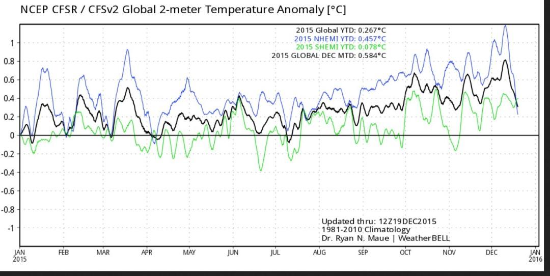 Die Grafik zeigt den Verlauf der Abweichungen der globalen 2 m-Temperaturen zum international üblichen modernen WMO-Klimamittel 1981-2010 vom 1. Januar bis zum 19. Dezember 2015. Nach einem Jahreshöhepunkt Anfang Dezember 2015 gehen die globalen Temperaturabweichungen Mitte Dezember binnen einer Woche um 0,5 K kräftig zurück (schwarze Linie). Die NH (blaue Linie) fällt von 1,2 auf 0,2 K um 1 K. Quelle: http://models.weatherbell.com/temperature.php