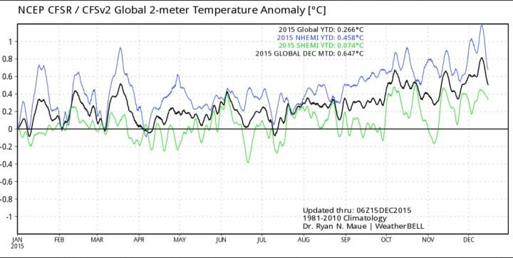 Die CFSv2-Analyse der fortgeschriebenen Abweichungen von der globalen 2m-Jahresdurchschnittstemperatur liegt Mitte Dezember 2015 mit 0,26 K nur auf Rang 12 von 37 Jahren. Quelle: