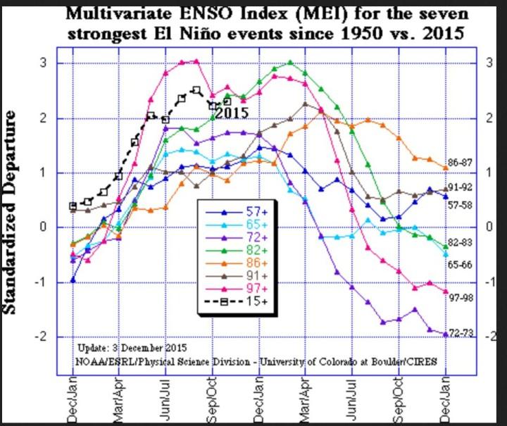 """Der gekoppelte Atmosphäre/Ozean-Index """"MEI"""" ist mit einem OktoberNovember-2015-Wert von +2,15 (Vormonatswert +2,25) um 0,08 geringfügig gestiegen, liegt aber weiter im starken El Nino-Bereich, wie er zuletzt vor 18 Jahren im Super-El Nino-Jahr 1997/1998 und 1982/83 aufgetreten ist. Quelle:"""