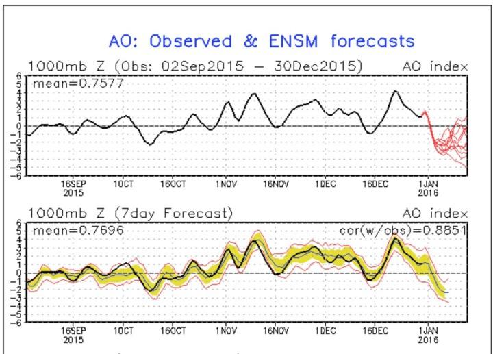 NOAA-Prognose (rote Linien in der oberen Grafik) für die Arktische Oszillation (AO) vom 30.12.2015 für die kommenden zwei Wochen. Die schwarze Linie stellt die gemessenen Werte dar. Die Prognose zeigt Anfgang 2016 einen Absturz der AO-Werte in den negativen Bereich, was auf einen stark gestörten arktischen Polarwirbel hindeutet. Quelle: