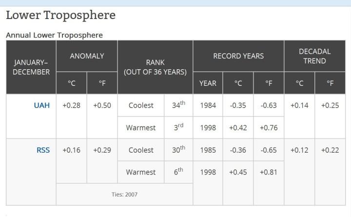 Die Abweichungen der globalen Satellitenmessungen zum international üblichen modernen WMO-Klimamittel 1981-2010 von UAH und RSS im Jahr 2014. UAH belgt mit einer Abweichung von 0,28 K Rang 3, RSS mit 0,16 K sogar nur Rang 6 von 37 Jahren. Quelle: