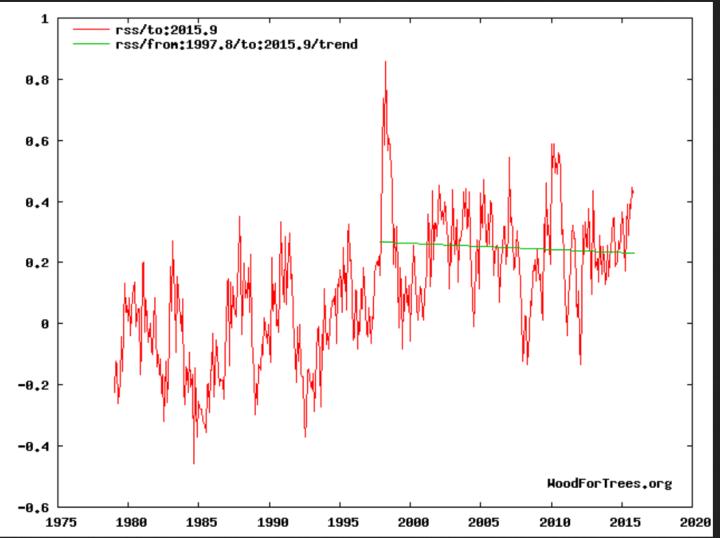 Negativer linearer Trend (grüne Linie) der globalen Satellitentemperaturen bei RSS von Januar 1998 bis Oktober 2015 trotz eines kräftigen El Niño-Ereignisses und Rekordtemperatur in einem November seit Berginn der Satelölöitenmessungen 1979. Quelle: