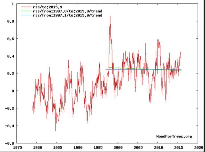 """Trend der globalen Satellitenmessungen (TLT) von RSS: Erwärmungs""""Pause"""" (grüne Linie) von Anfang 1997 bis November 2015, negativer Trend (blaue Linie) von Herbst 1997 bis November 2015"""