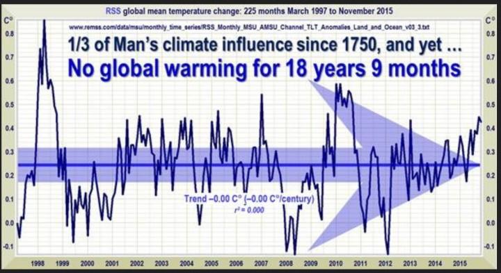 Linearer Trend der Abweichungen der globalen Satellitentemperaturen von RSS - Neuer Rekord: Seit 225 Monaten, nämlich von Februar 1997 bis Oktober 2015, gibt es keinen Anstieg der globalen Temperaturen.