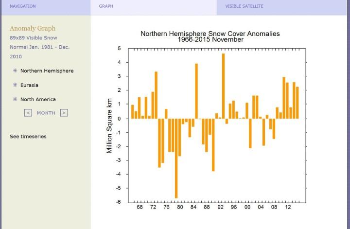 Die Schneeflächen auf der Nordhalbkugel weisen im November im Fünfjahreszeitraum von 2011 bis 2015 einen Rekord seit Beginn der Messungen 1960 auf. Noch nie gab es zuvor in einem Fünfjahreszeitraum in einem November auf der Nordhalbkugel so große Schneeflächen. Quelle:
