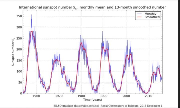 Monatliche und über 13 Monate gemittelte (smoothed) ab 1.7.2015 NEUE internationale Sonnenfleckenrelativzahlen (SN Ri) von Sonnenzyklus (SC) 19 bis 24 bis einschließlich November 2015. Quelle: http://sidc.oma.be/silso/ssngraphics
