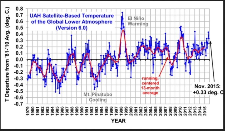 The Version 6.0 global average lower tropospheric temperature (LT) anomaly for November, 2015 is +0.33 deg. C, down from the October, 2015 value of +0.43 deg. C (click for full size version). Quelle: wie vor
