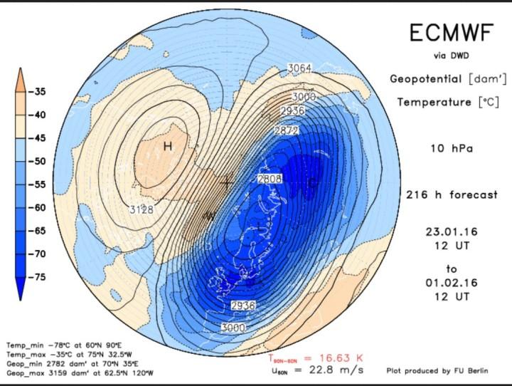 ECMWF-Prognose für Druck (Geopotential) und Temperatur der oberen Stratatosphäre in 10 hPa (rund 30 km Höhe) vom 23.1. für den 1.2.2016. Über Nordkanada hat sich warme Luft mit hohem Druck entwickelt und een kalten Polarwirbel in Richtung Eurasien mit Kern über Nordeuropa abgedrängt. Die Temperaturdiffrenz zwichen dem 90. und dem 60. Breitengrad ist von derzeit - 27°C auf +18°C stark angestiegen. Quelle: