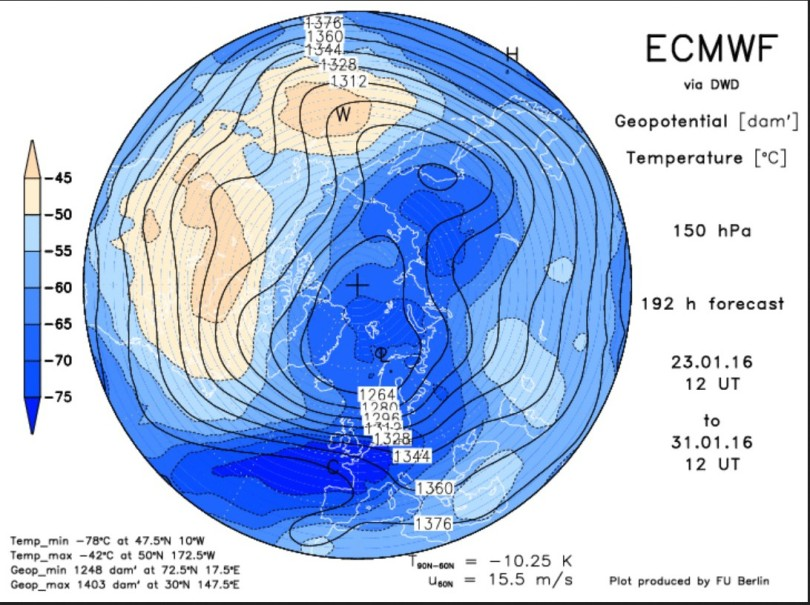 ECMWF-Prognose vom 19. Januar für den arktischen Polarwirbel in 150 hPa (13000m). Der Polarwirbel ist stark gestört und hat zwei Teilwirbel gebildet (Dipol). Der Kern des größeren südlichen Teilwiebels liegt  vor Nordnowegen. Über West- und Mitteleuropa herrscht eine kräftige Westströmung, was stürmisches und wechselhaftes Wetter erwarten lässt. Quelle: