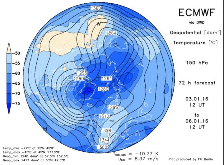 ECMWF-Prognose vom 3. Januar für den arktischen Polarwirbel in 150 hPa (13000m) am 6. Januar 2016. Das Zentrum des Polarwirbels hat sich geteilt (Dipol, Brille). Ein Teilzentrum liegt über Nordkanada, ein weiteres über Nordsibirien. Quelle: