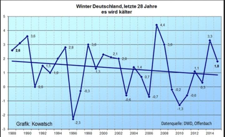 Der Trend der Wintertemperaturen vom Winter 1987/88 bis zum Winter 2014/15 ist negativ: Die Wintertemperaturen in Deutschland werden seit 28 Jahren kälter.
