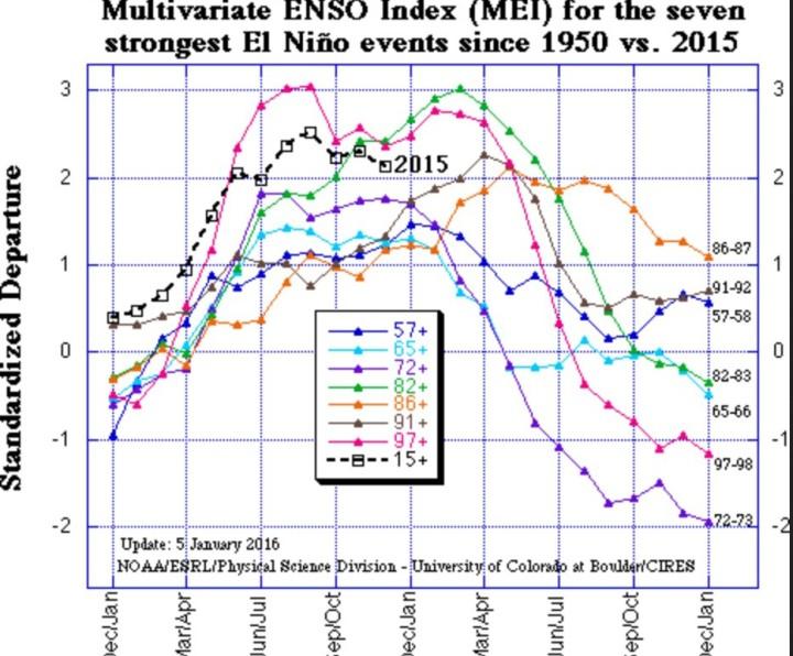 """Der gekoppelte Atmosphäre/Ozean-Index """"MEI"""" ist mit einem Oktober/November-2015-Wert von +2,31 (Vormonatswert +2,23) um 0,08 geringfügig gestiegen und liegt weiter im starken El Nino-Bereich, wie er zuletzt vor 18 Jahren im Super-El Nino-Jahr 1997/1998 und 1982/83 aufgetreten ist, also auf Rang 3 mit diesem Doppelmonatswert. Quelle: http://www.esrl.noaa.gov/psd/enso/mei/"""