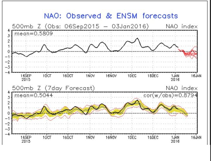 NOAA-Prognose (rote Linien in der oberen Grafik) für die Arktische Oszillation (AO) vom 4.1.2016 für die kommenden zwei Wochen. Die schwarze Linie stellt die gemessenen Werte dar. Die Prognose zeigt Anfgang 2016 einen Absturz der AO-Werte in den anhaltend negativen Bereich, was auf einen stark gestörten arktischen Polarwirbel hindeutet. Quelle: