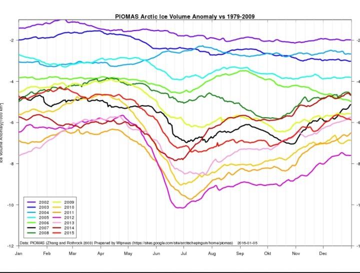 Das arktische Meereisvolumen ist Ende November 2015 (hellrote Linie) gegenüber 2012 zu gleicher Zeit um etwa 2000 km³ (zwei Billionen m³) gewachsen. Quelle: https://sites.google.com/site/arctischepinguin/home/piomas