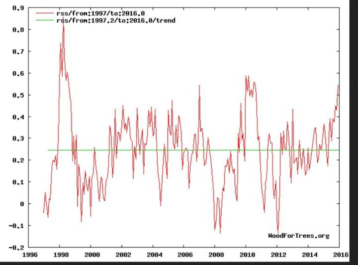 """Trend der globalen Satellitenmessungen (TLT) von RSS: Erwärmungs""""Pause"""" (blaue Linie) von Anfang 1997 bis November 2015, negativer linearer Trend (grüne Linie) von Herbst 1997 bis November 2015."""