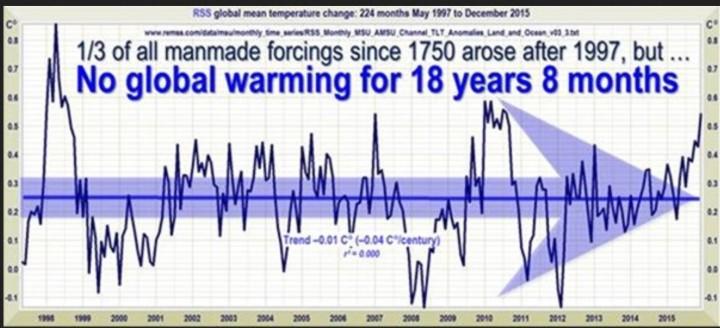 """Linearer Trend der Abweichungen der globalen Satellitentemperaturen von RSS. Seit 224 Monaten, nämlich von Mai 1997 bis Dezember 2015, gibt es trotz eines aktuellen kräftigen El Niño-Ereignisses keinen Anstieg der globalen Temperaturen, der Rekord der Länge der globalen Erwärmungs""""Pause"""" vom Vormonat wurde nur um einen Monat verkürzt. """"Figure 1. The least-squares linear-regression trend on the RSS satellite monthly global mean surface temperature anomaly dataset continues to show no global warming for 18 years 9 months since March 1997, though one-third of all anthropogenic forcings have occurred during the period of the Pause."""" Quelle: The robust Pause resists a robust el Niño Still no global warming at all for 18 years 9 months"""
