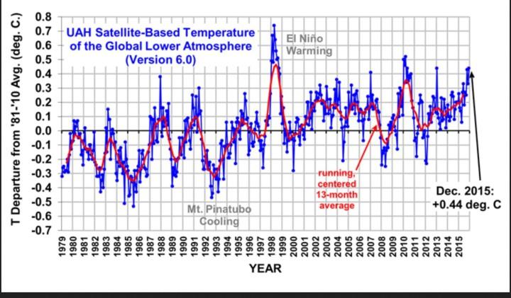 UAH-Grafik zeigt die monatlichen Abweichungen (blaue Linie) der globalen Temperaturen der unteren Atmosphäre (TLT) sowie den laufenden Dreizehnmonatsdurchschnitt (rote Linie) von Dezember 1998 bis Dezember 2015. Trotz eines kräftigen wärmenden El Niño-Ereignisses ab Sommer 2015 gibt es bei den unverfälschten Datensätzen von UAH keinen neuen globalen Wärmerekord im Gesamtjahr 2015, das jahr 2015 liegt deutlich hionter 1998 und 2010 auf Rang 3. Quelle: