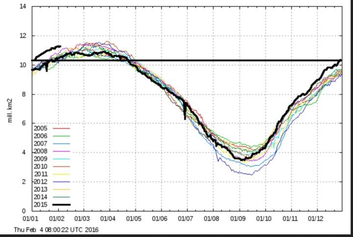 DieDMI- Grafik für die arktischen Meereisflächen mit mhrs als 30% Eisanteil zeigt auch im Januar 2016 (dicker schwarzer Strich oben links) wie in den Vormonaten ein Tekordwachsrtum und den hlchten Stand seit mehr als 10 Jahren. Quelle: