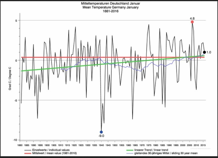 DWD-Grafik der Januartemperaturen in Deutschland von 1881 bis 2016. Enrgegen der DWD-Pressemitteilung vom 29.1.2016 beträgt die Januar-Mitteltemperatur statt 1,2°C  nur 1,0°C.