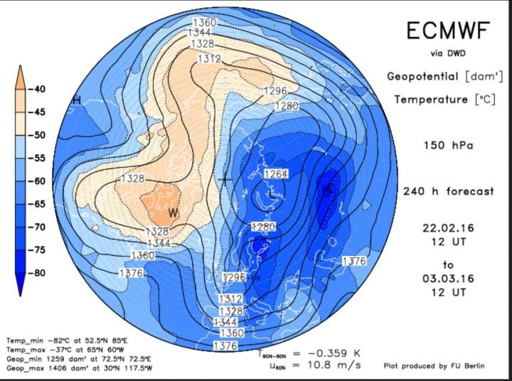 ECMWF-Prognose vom 22. Februar zum 3. März 2016 für den arktischen Polarwirbel in 150 hPa (13000m). Der Polarwirbel ist stark gestört und hat drei Teilwirbel gebildet (Tripol). Ein mächtiger und weit nach Süden ausgreifender eisiger Trog reicht vom Eismeer über Nord- und Mitteleuropa bis nach Nordafrika: So sieht Winter aus!