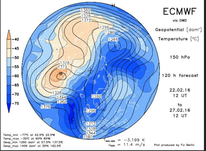 ECMWF-Prognose vom 22. Februar zum 27. Februar 2016 für den arktischen Polarwirbel in 150 hPa (13000m). Der Polarwirbel ist stark gestört und hat drei Teilwirbel gebildet (Tripol). Ein mächtiger und weit nach Süden ausgreifender eisiger Trog reicht vom Eismeer über Nord- und Mitteleuropa bis nach Nordafrika: So sieht Winter aus!
