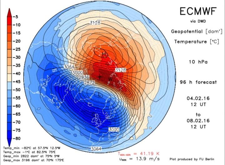 ECMWF-Prognose für Druck (Geopotential) und Temperatur der oberen Stratatosphäre in 10 hPa (rund 30 km Höhe) vom 23.1. für den 1.2.2016. Mit Kern über Ost-Sibirien hat sich warme Luft mit hohem Druck entwickelt und den kalten Polarwirbel in Richtung Nordatlantik mit Kern östlich von Grönland abgedrängt. Die Temperaturdifferenz zwischen dem 90. und dem 60. Breitengrad ist von derzeit - 17°C auf +41°C stark angestiegen. Quelle: