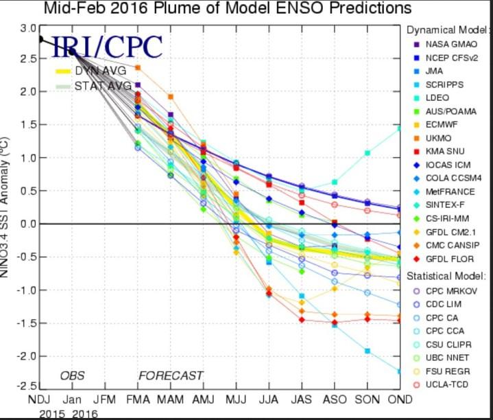 Die Grafik zeigt die Prognosen für die SSTA im Ninoder statistischen und dynamischen ENSO-Modelle. B