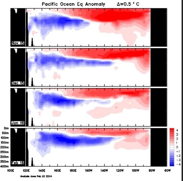 Der Plot zeigt die Entwicklung der Temperaturanomalien unter Wasser im äquatorialen Pazifik von September bis 14. Dezember 2015. Die kalten Anomalien im Westen (blau) haben sich im Dezember 2015 deutlich weiter nach Osten verlagert, während die warmen Anomalien nach Osten und nach oben verdrängt und insgesamt abgeschwächt wurden. Quelle: