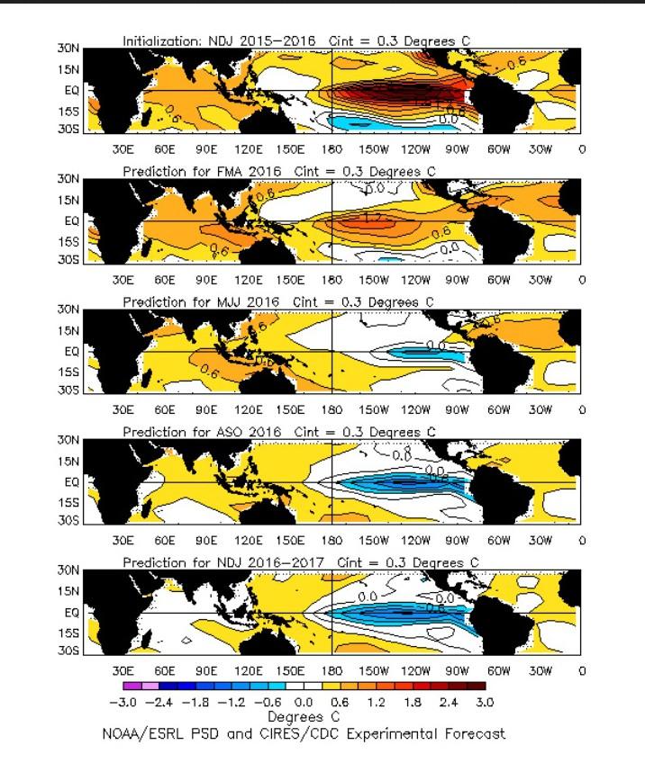 Die Plots zeigen die ENSO-Entwicklung vom global wärmenden El Niño im äquatorialen Pazifik zur global kühlenden La Niña. Quelle: