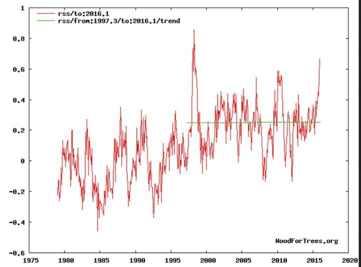 """Linearer Trend der globalen Satellitenmessungen der unteren Atmosphäre (TLT) von RSS: Erwärmungs""""Pause"""" (grüne Linie) von Anfang 1997 bis Januar 2016."""