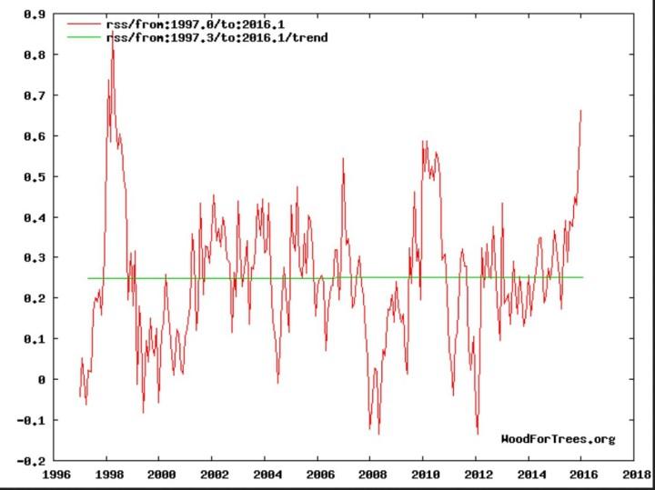"""Linearer Trend der globalen Satellitenmessungen der unteren Atmosphäre (TLT) von RSS: Erwärmungs""""Pause"""" (grüne Linie) von Anfang 1997 bis Januar 2016. Quelle:"""