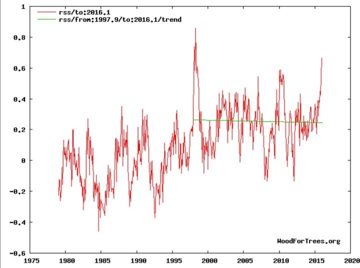 Die globalen Temperaturabweichungen der unteren Atmosphäre (TLT) von RSS zeigen trotz eines kräftigen El Niño-Ereignisses seit NH-Sommer 2015 und Rekordtemperatur in einem Januar seit Beginn der Satellitenmessungen im Dezember 1978 weiterhin einen leichten negativen Trend von Ende 1997 bis einschließlich Januar 2016. Quelle: http://www.woodfortrees.org/graph/rss/to:2016/from:1997/plot/rss/from:1997.9/to:2016/trend